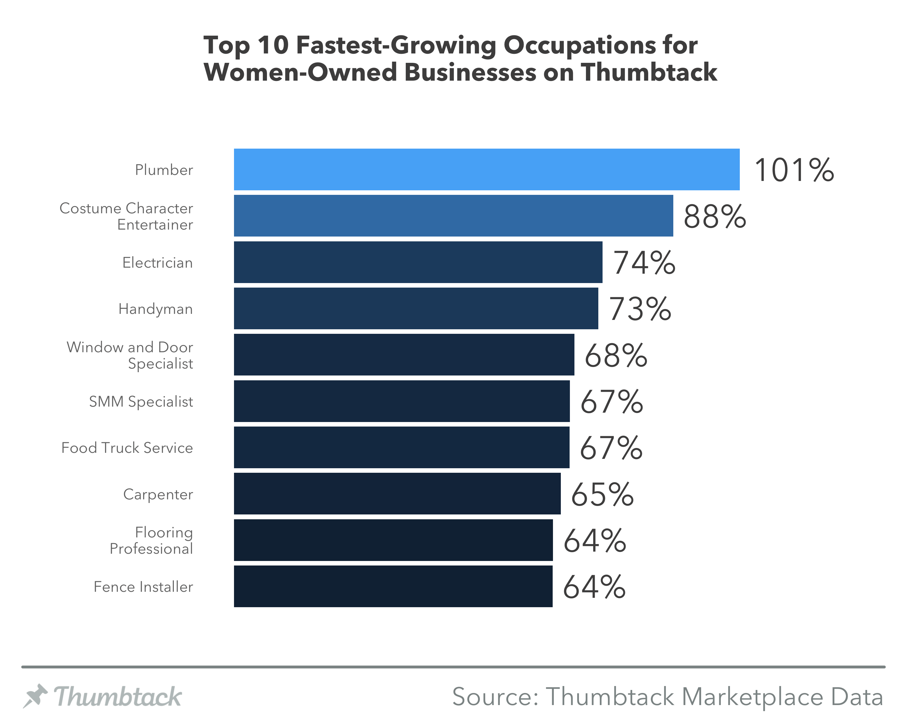 Fastest growing occupations for women-owned businesses graph